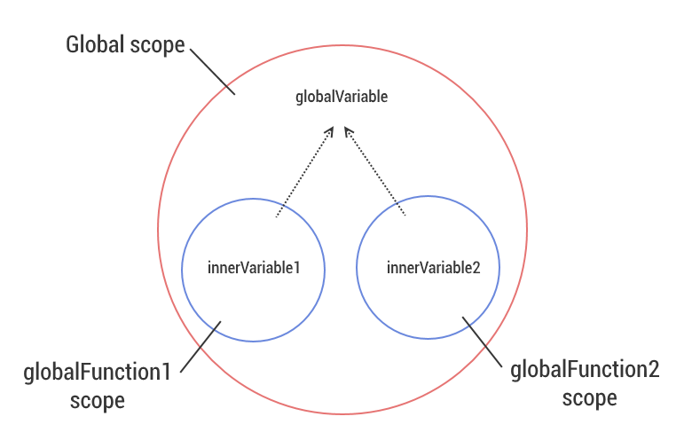 The global scope contains the nested function scopes